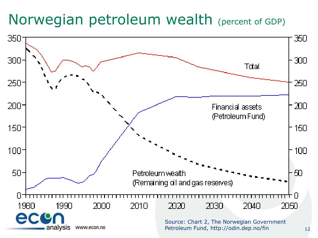 Source: Chart 2, The Norwegian Government Petroleum Fund, http://odin.dep.no/fin