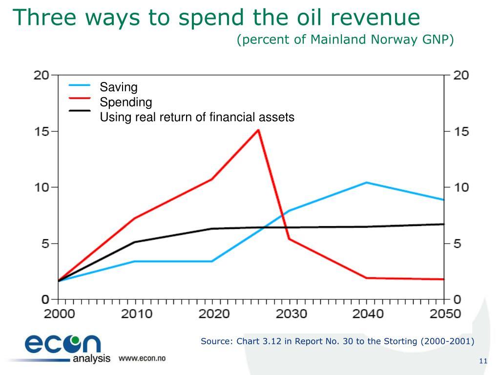 Three ways to spend the oil revenue