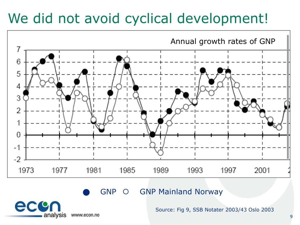 We did not avoid cyclical development!