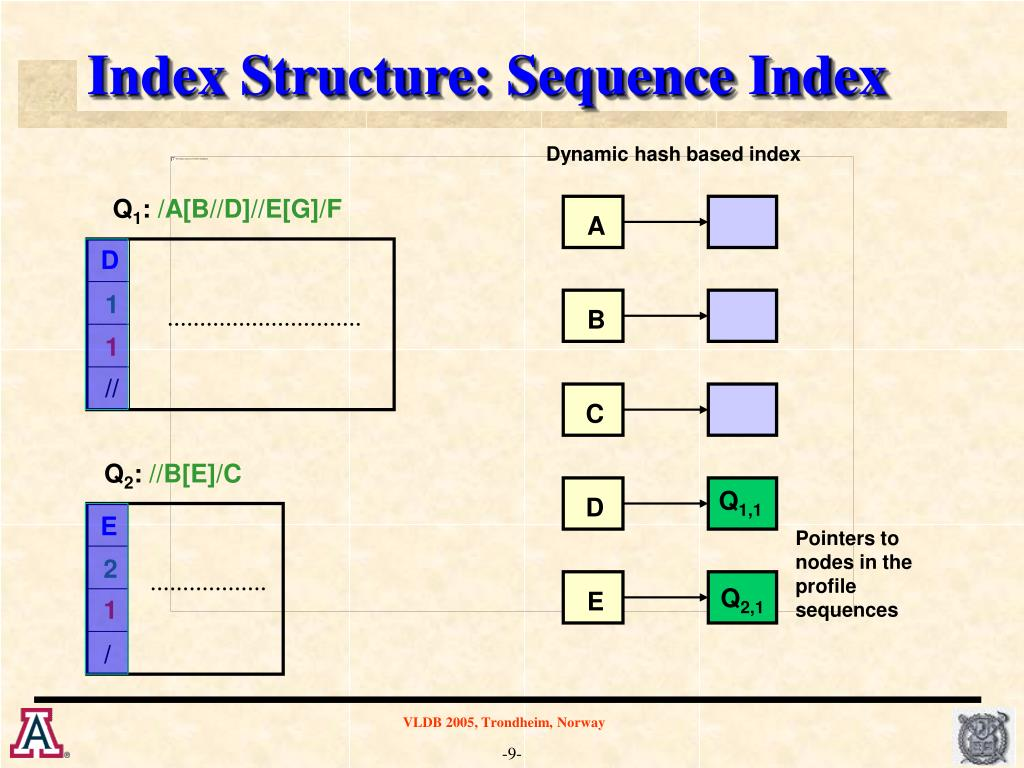 Index Structure: Sequence Index