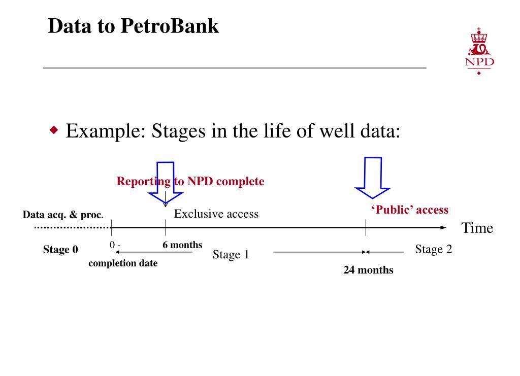 Data to PetroBank