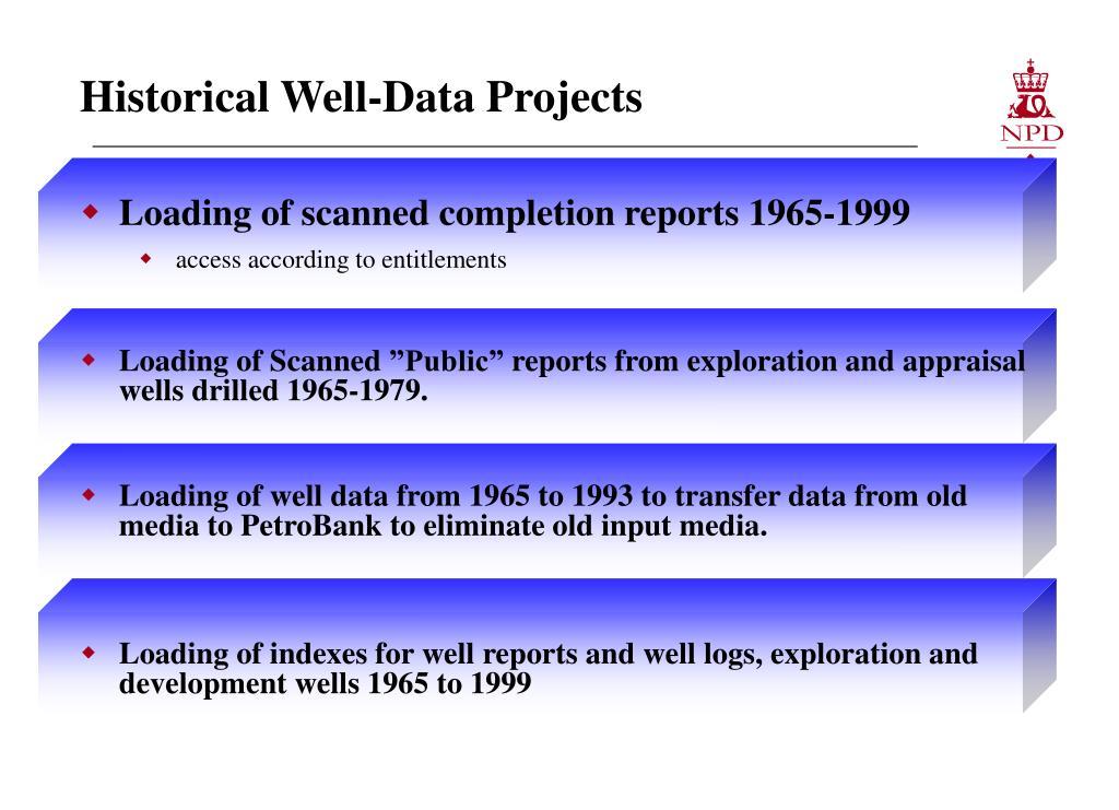 Historical Well-Data
