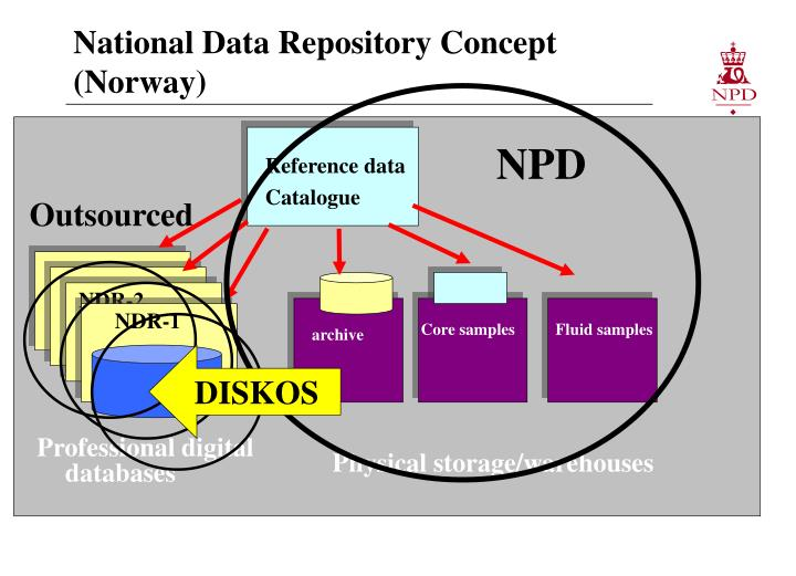 National data repository concept norway