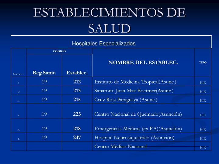 ESTABLECIMIENTOS DE SALUD