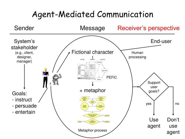 Agent-Mediated Communication