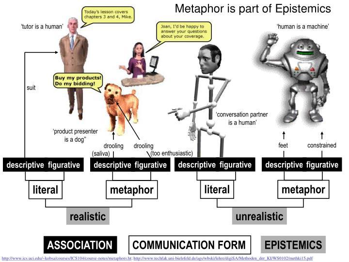 Metaphor is part of Epistemics
