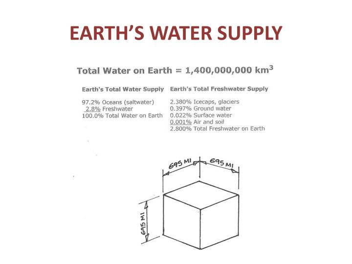EARTH'S WATER SUPPLY