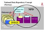 national data repository concept norway16