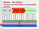 where the future process and information in the building process