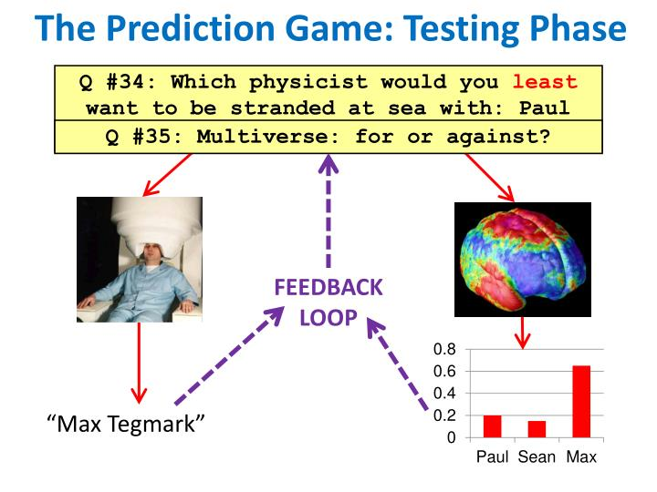 The Prediction Game: Testing Phase