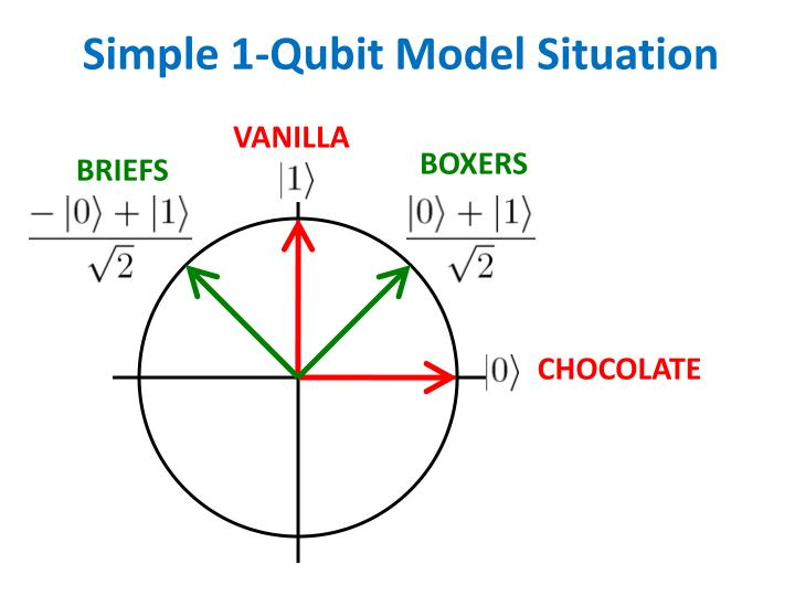 Simple 1-Qubit Model Situation