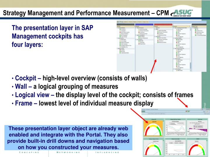 Strategy Management and Performance Measurement – CPM