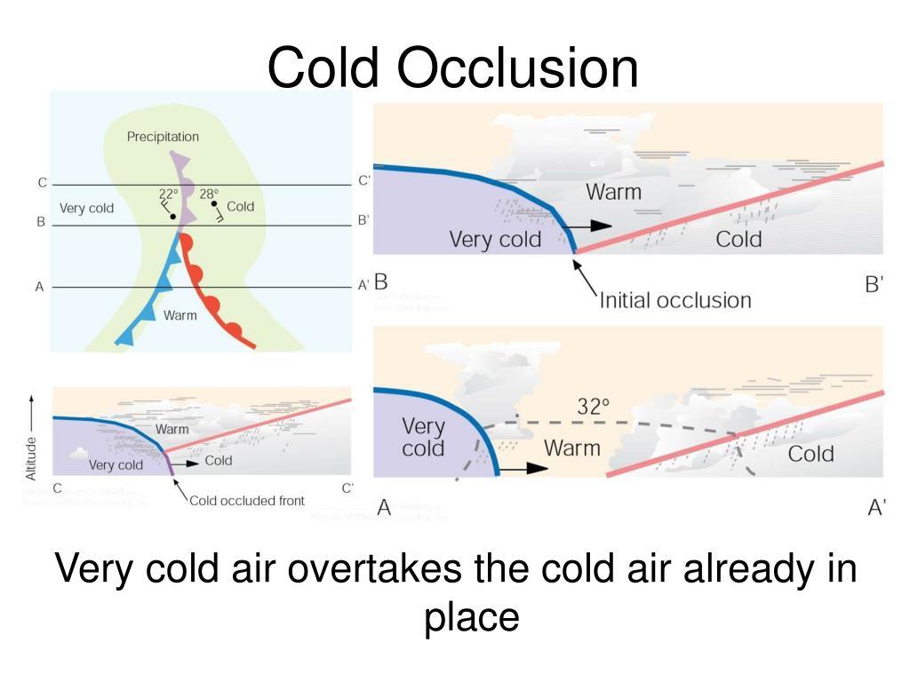 Cold Occlusion
