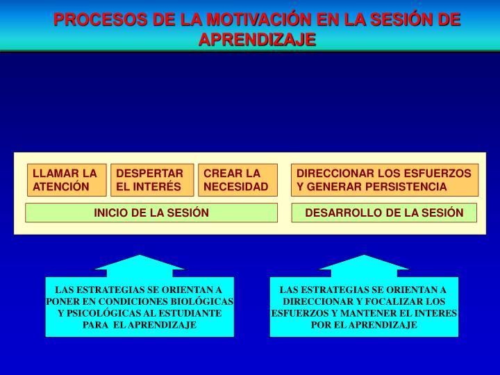 PROCESOS DE LA MOTIVACIÓN EN LA SESIÓN DE APRENDIZAJE