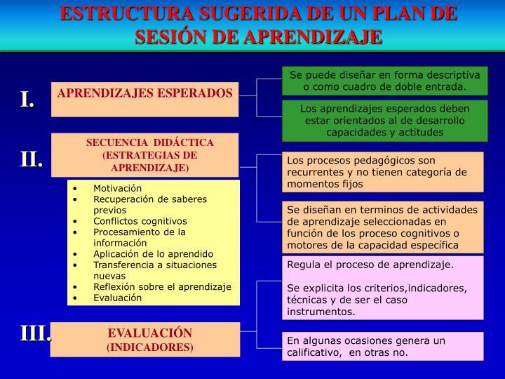 ESTRUCTURA SUGERIDA DE UN PLAN DE SESIÓN DE APRENDIZAJE