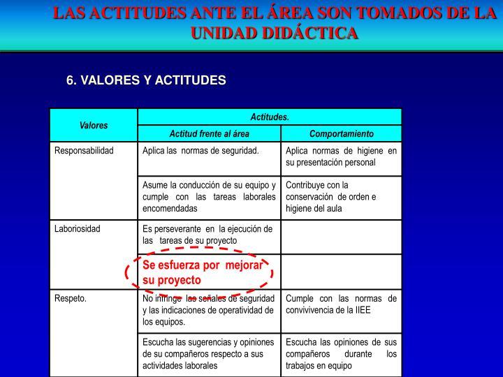 LAS ACTITUDES ANTE EL ÁREA SON TOMADOS DE LA UNIDAD DIDÁCTICA