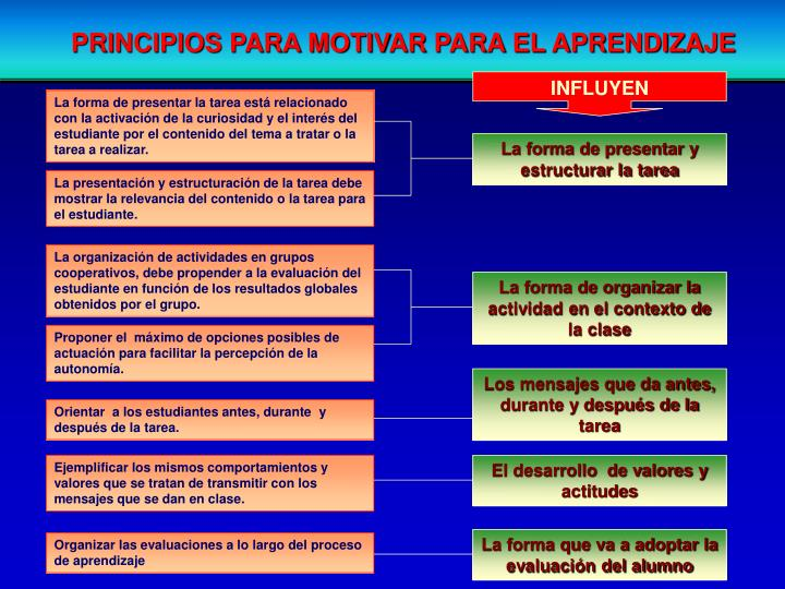 PRINCIPIOS PARA MOTIVAR PARA EL APRENDIZAJE