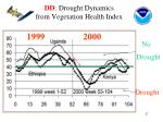 dd drought dynamics from vegetation health index