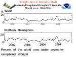 drought area intensity dai severe to exceptional drought from the world area 2000 2010