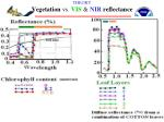 theory vegetation vs vis nir reflectance