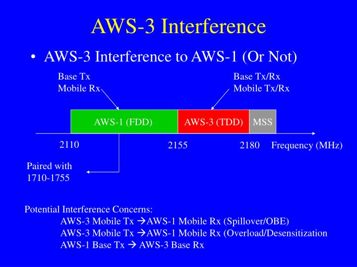 AWS-3 Interference