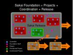 sakai foundation projects coordination release