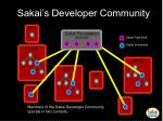 sakai s developer community
