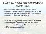 business resident and or property owner data