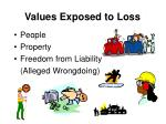 values exposed to loss