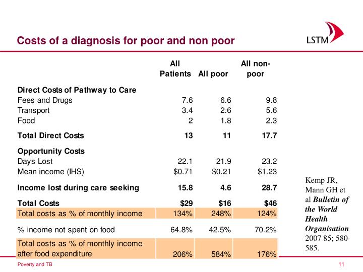 Costs of a diagnosis for poor and non poor