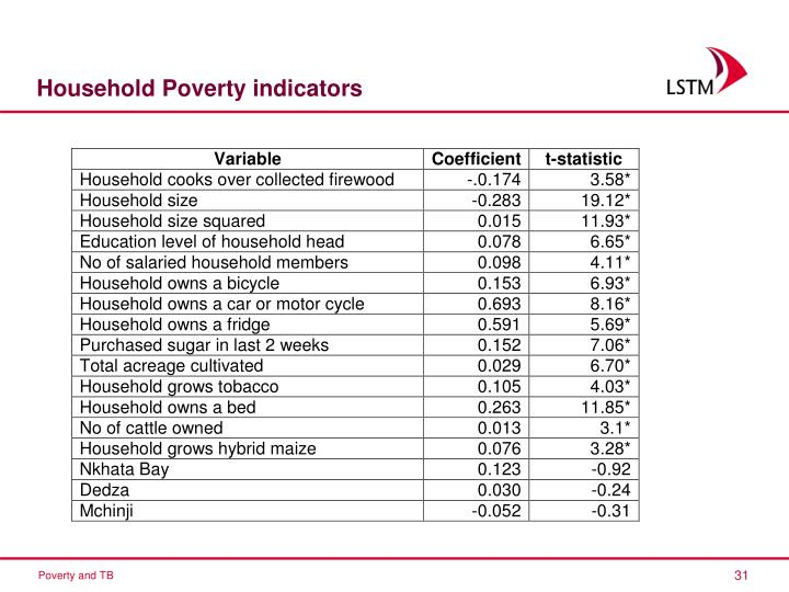 Household Poverty indicators