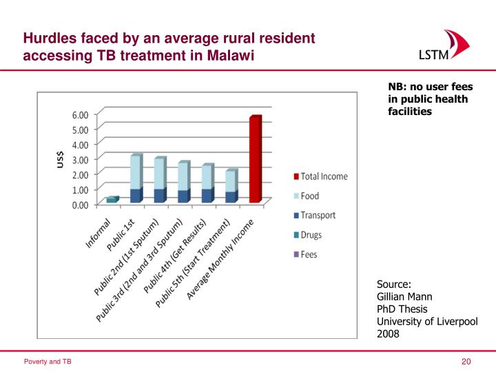 Hurdles faced by an average rural resident accessing TB treatment in Malawi