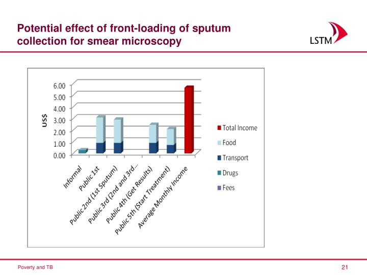 Potential effect of front-loading of sputum collection for smear microscopy