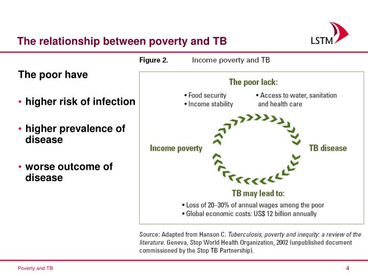 The relationship between poverty and TB