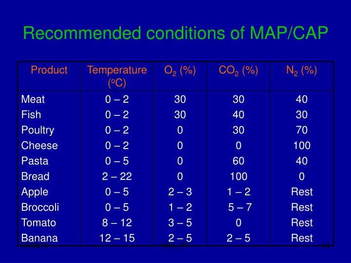 Recommended conditions of MAP/CAP