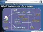 ubot architecture annotation