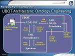 ubot architecture ontology engineering