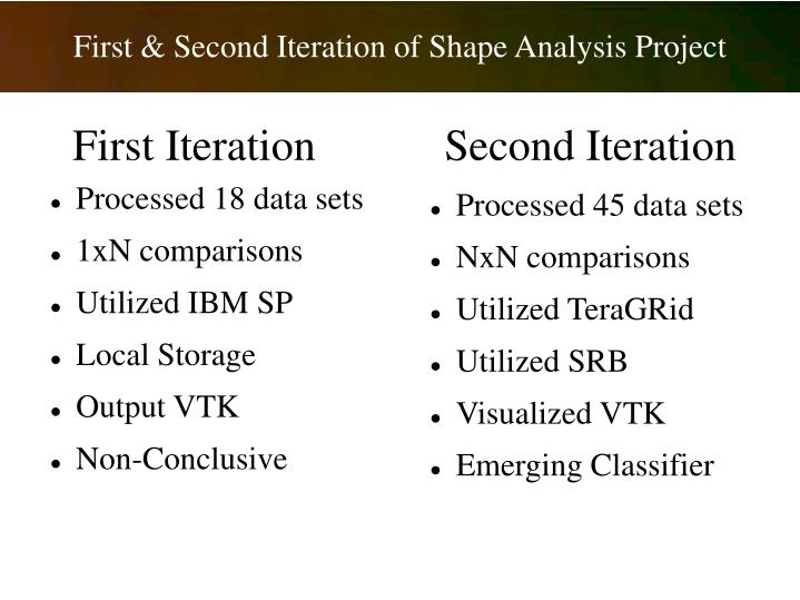 First & Second Iteration of Shape Analysis Project