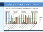 diversity in installation desires