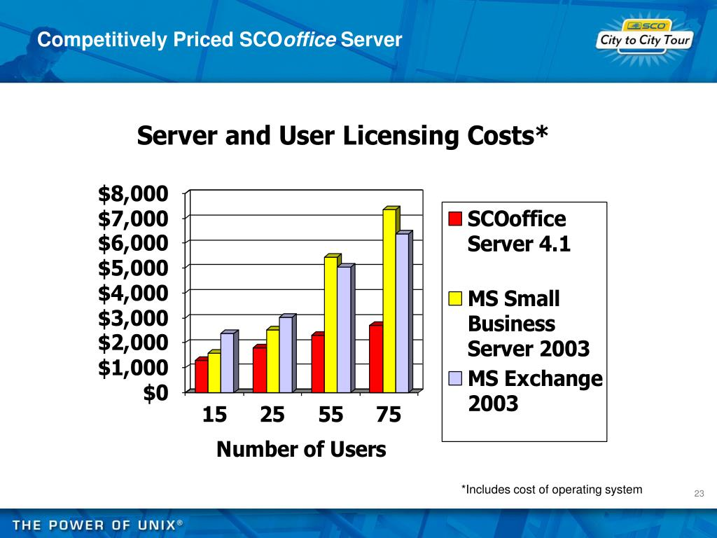 Competitively Priced SCO