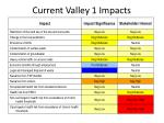 current valley 1 impacts