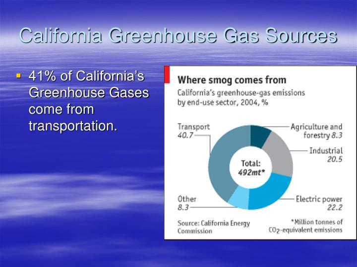 California greenhouse gas sources