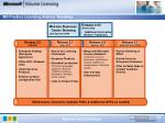 ms product licensing advisor roadmap