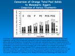 conversion of orange total peel solids to monomeric sugars comparison of various treatments