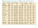 representation of women at sms levels 30 june 2011