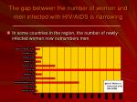 the gap between the number of women and men infected with hiv aids is narrowing