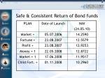 safe consistent return of bond funds