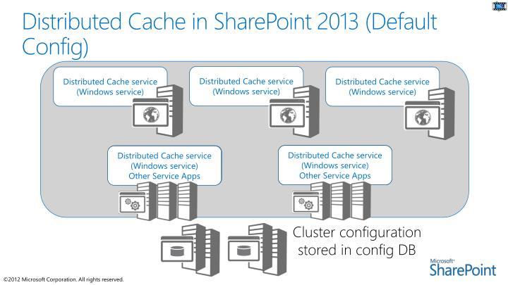 Distributed Cache in SharePoint 2013 (Default