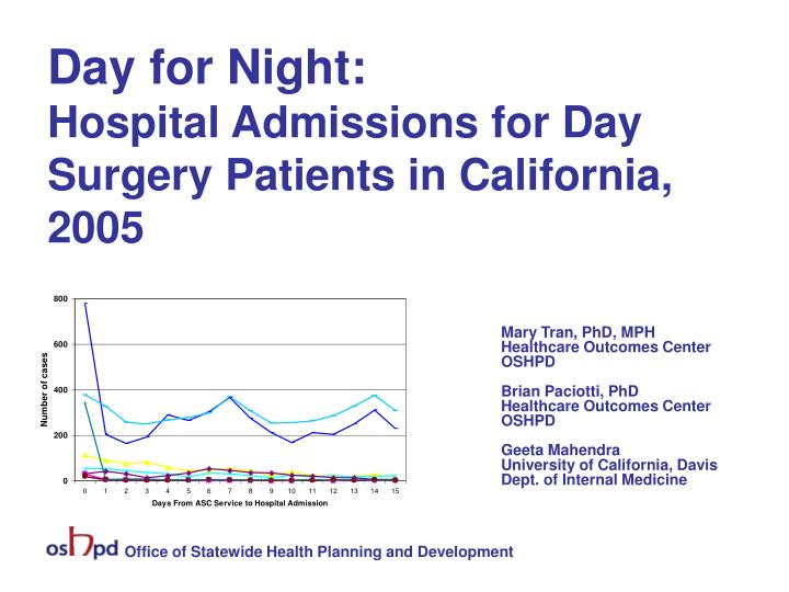 day for night hospital admissions for day surgery patients in california 2005 n.