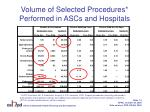 volume of selected procedures performed in ascs and hospitals